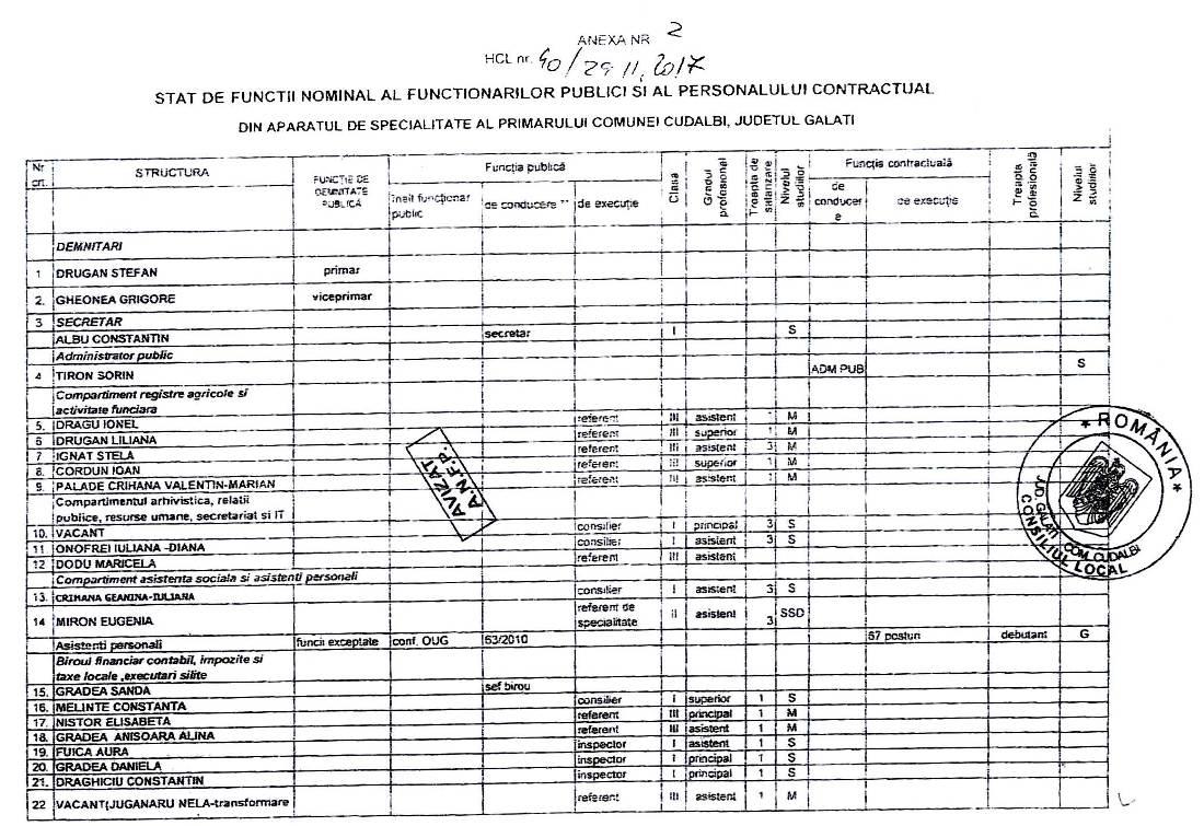 Statul de functii al comunei cudalbi - 1