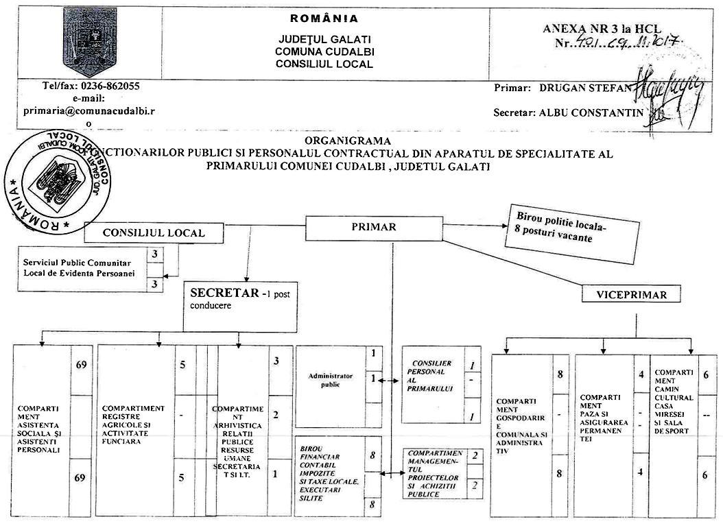 organigrama-Primariei-cudalbi